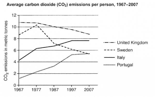 IELTS Writing CO2 emissions